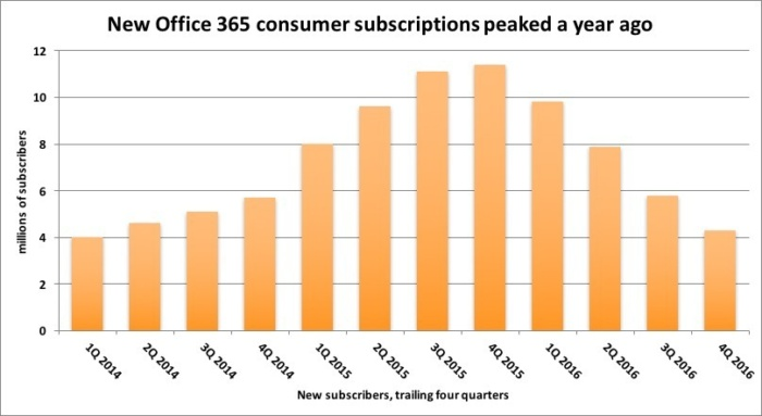 office365-new-subs-100706400-large