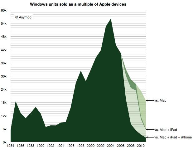 Windows-Verkäufe