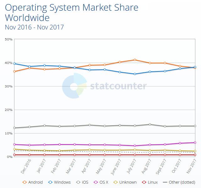 [Imagem: Statcounter-Windows-2017-11.jpg]