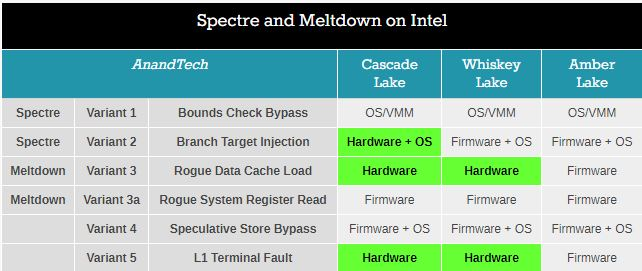 Mind boggled: The Meltdown/Spectre microcode patches @ AskWoody