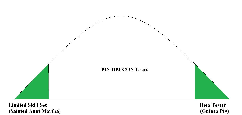 MS-DEFCON