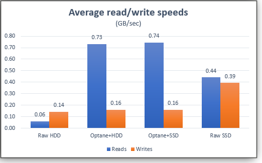 optane's skewed performance