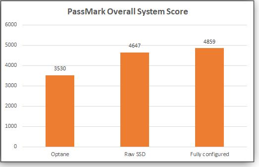 PassMark Whole-system scores