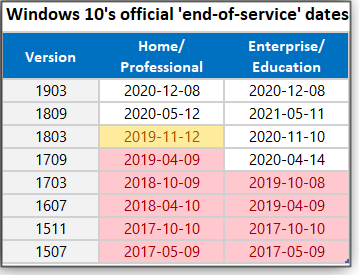Win10 Versions' expiration dates