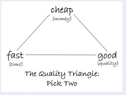 quality-triangle-small