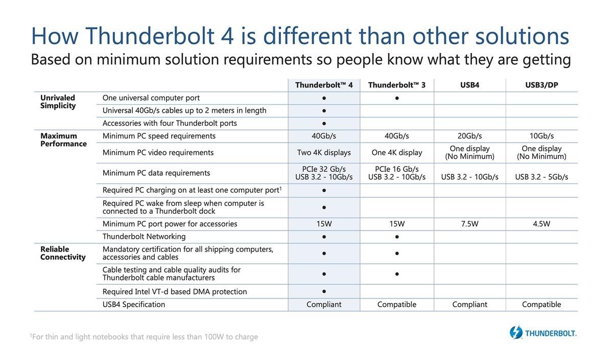 thunderbolt4-comparison-chart