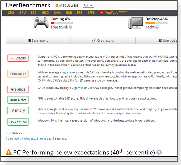 Initial UserBenchmark results