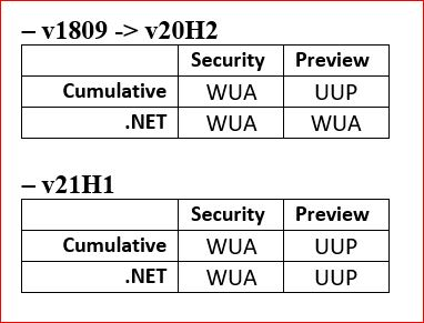 Cumulative-or-NET-Security-or-Preview-WUA-or-UUP