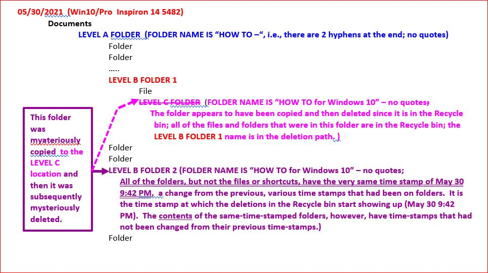 Duplication-and-Subsequent-Folder-Deletion-