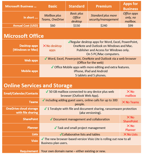 Microsoft 365 Business Plans Table